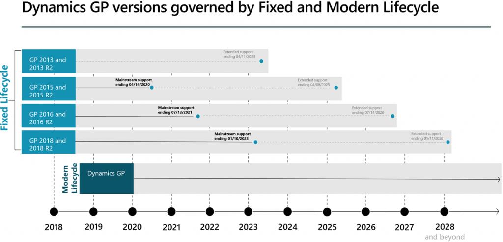 Microsoft Dynamics GP Product Roadmap