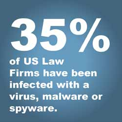 law firm cybersecurity 35 percent law firm data breach virus