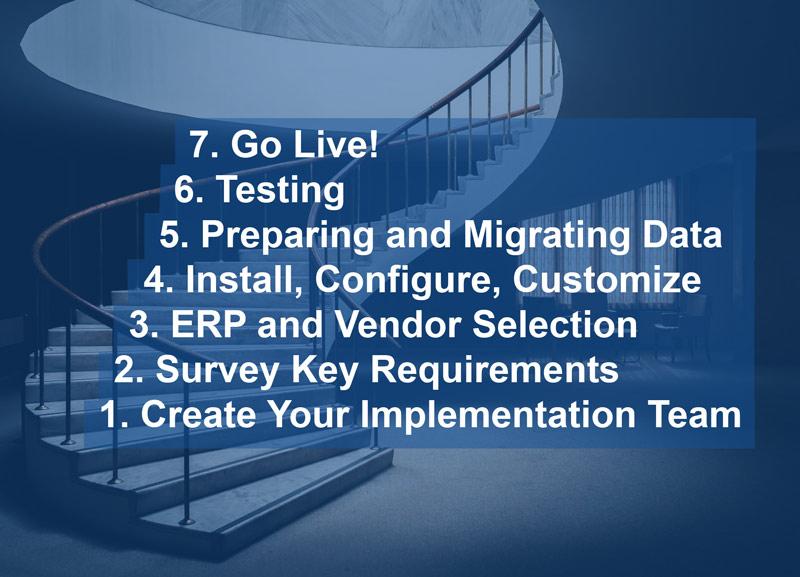 ERP Implementation Steps